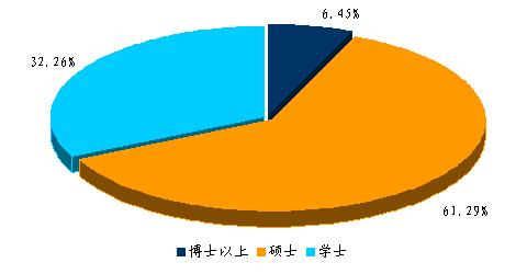 中经咨询研究人员学历构成图